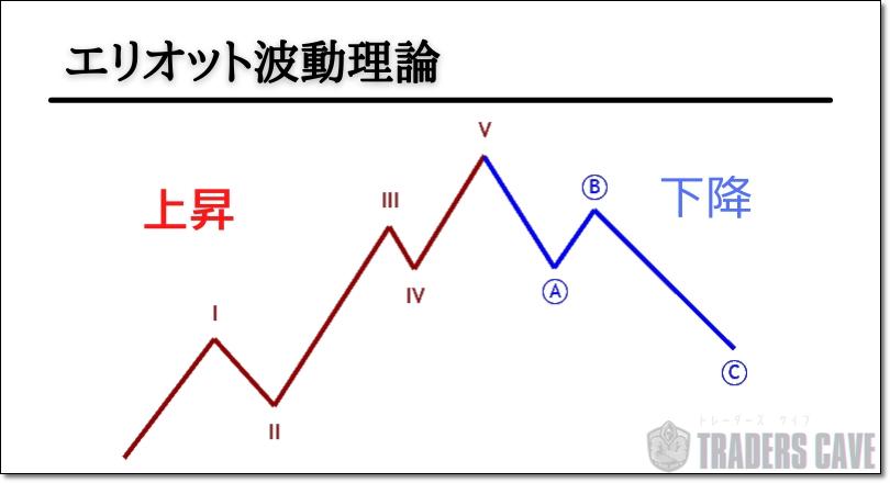 エリオット波動理論の基本構造