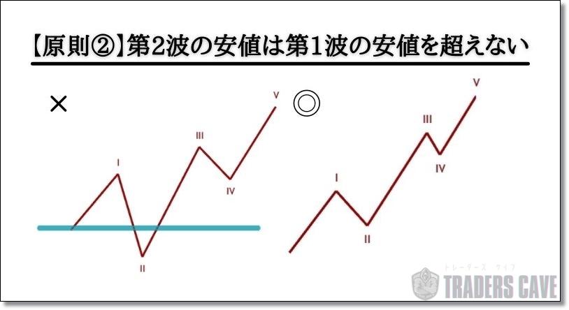 第2波の安値は第1波の安値を超えない
