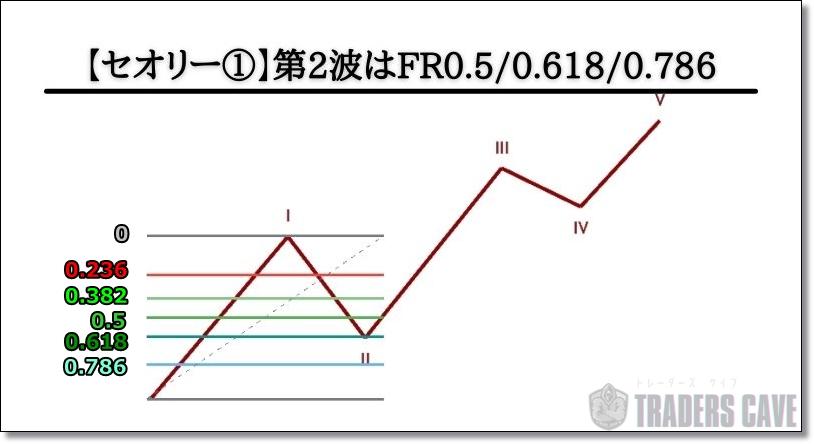 エリオット波動理論の第2波のセオリー