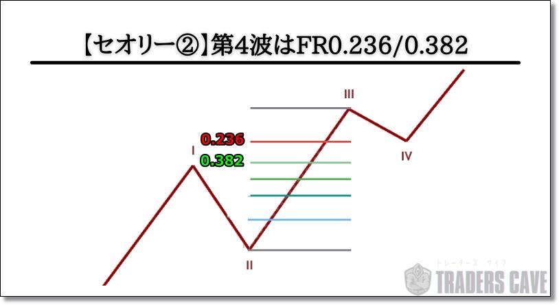 エリオット波動理論の第4波のセオリー
