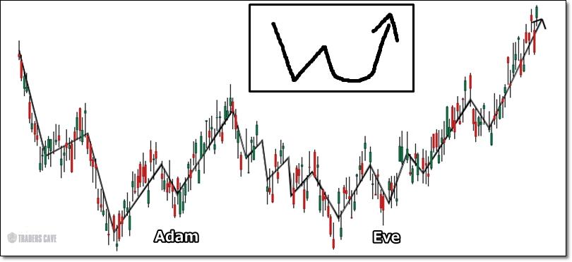 adam-eve-chartpattern-1
