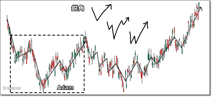 adam-eve-chartpattern-2