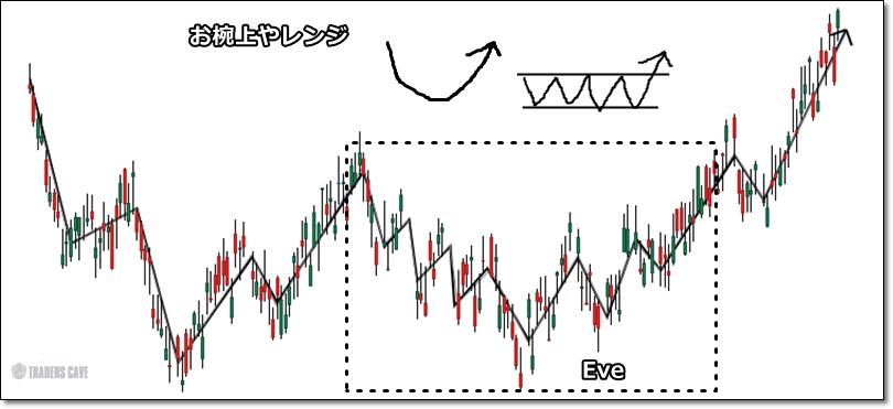 adam-eve-chartpattern-3