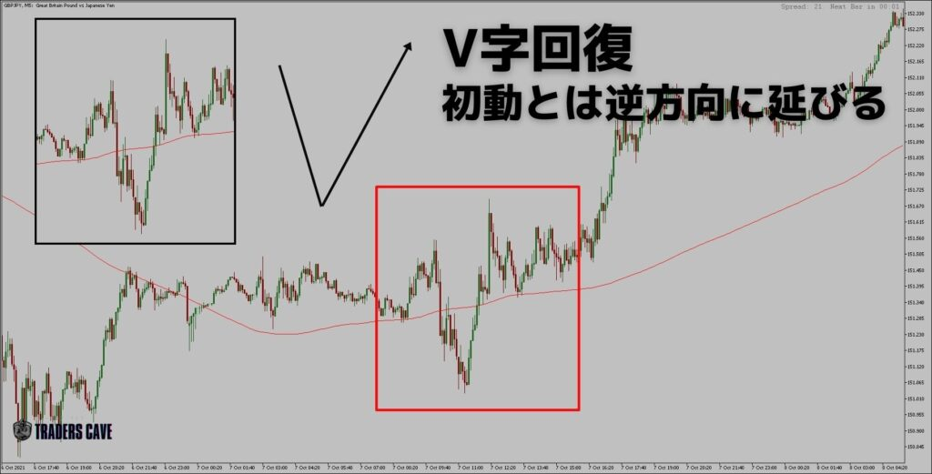 v-reversal-pattern-h2-1