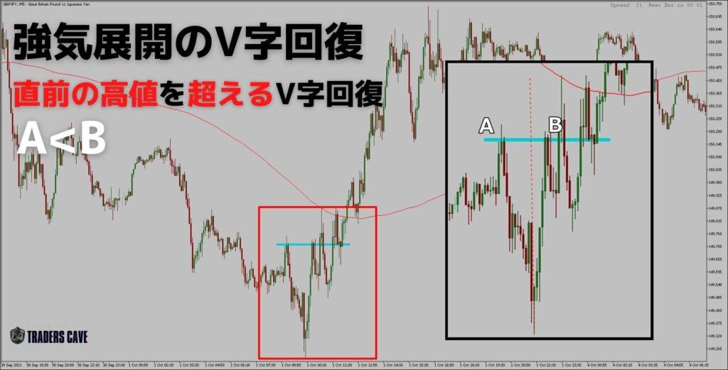 v-reversal-pattern-h3-1