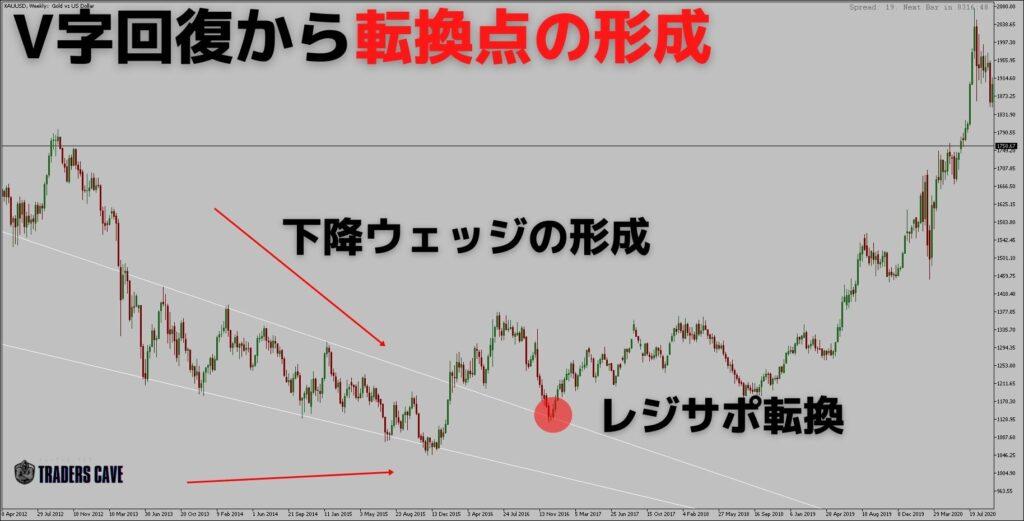 v-reversal-pattern-h3-3