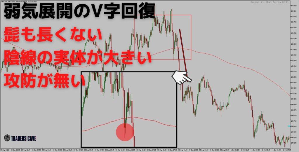 v-reversal-pattern-h4-1