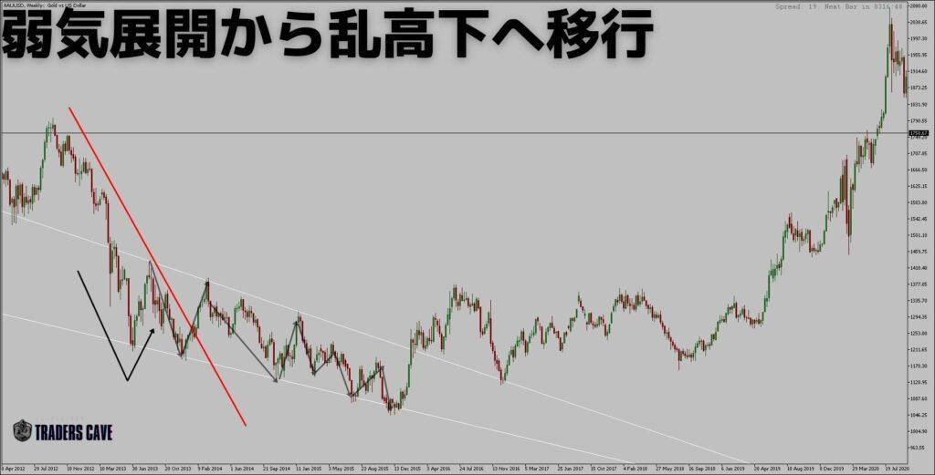 v-reversal-pattern-h4-2